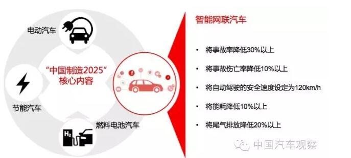 为什么说智能网联汽车在中国更容易实现创新?