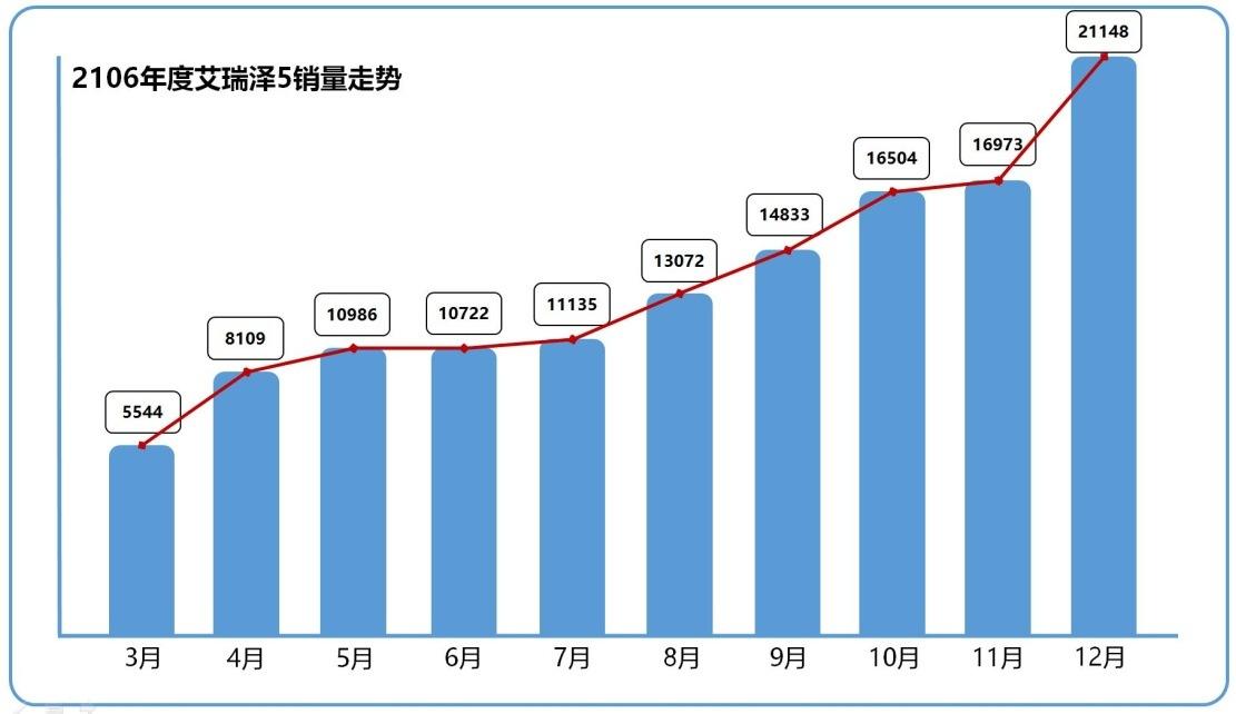 月销量破2万辆  艾瑞泽5入轿车市场第一阵营