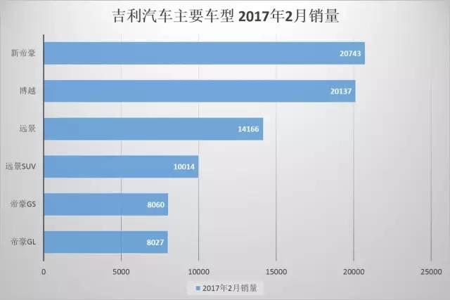 吉利2月销量同比增167% 新帝豪成最大功臣