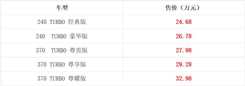 东风本田UR-V北京区域上市 售价24.68-32.98万元