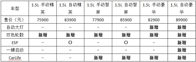 2017款上汽荣威360上市 售价7.59-8.99万