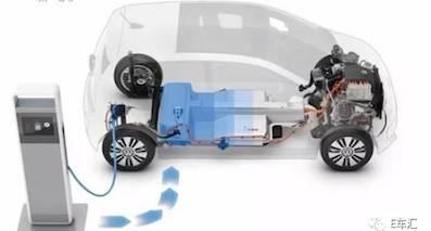 发展纯电动车,以大众为首的老牌合资车企开始认真了