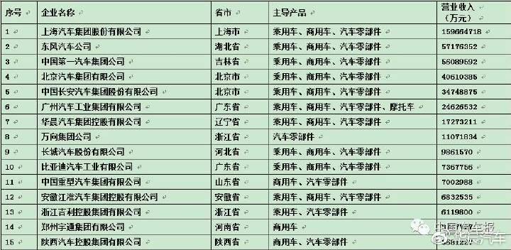 中国汽车工业三十强出炉 华晨居第七位