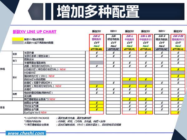 全新斯巴鲁XV配置曝光 增加t最新辅助驾驶系统-图2