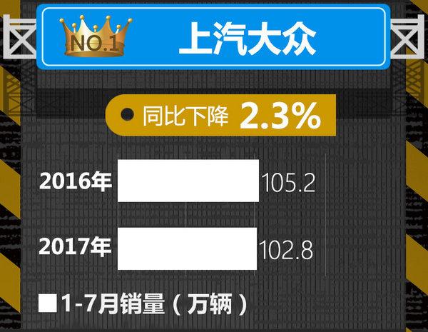 十大车企1-7月销量榜出炉 中国品牌逆势暴涨-图1