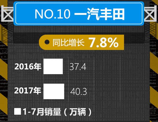 十大车企1-7月销量榜出炉 中国品牌逆势暴涨-图10