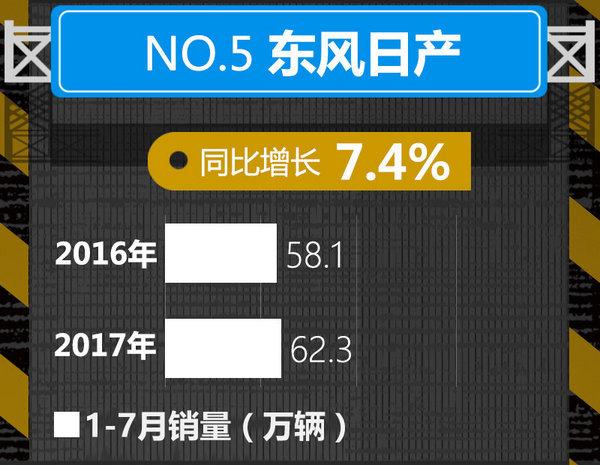 十大车企1-7月销量榜出炉 中国品牌逆势暴涨-图5