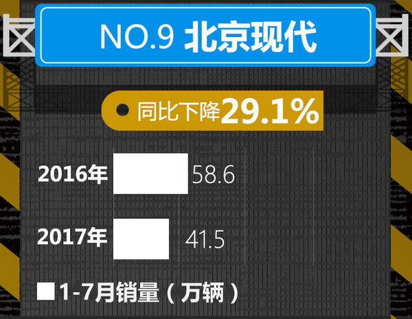 十大车企1-7月销量榜出炉 中国品牌逆势暴涨-图9