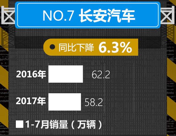 十大车企1-7月销量榜出炉 中国品牌逆势暴涨-图7