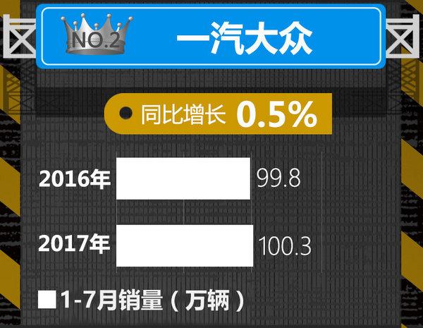 十大车企1-7月销量榜出炉 中国品牌逆势暴涨-图2