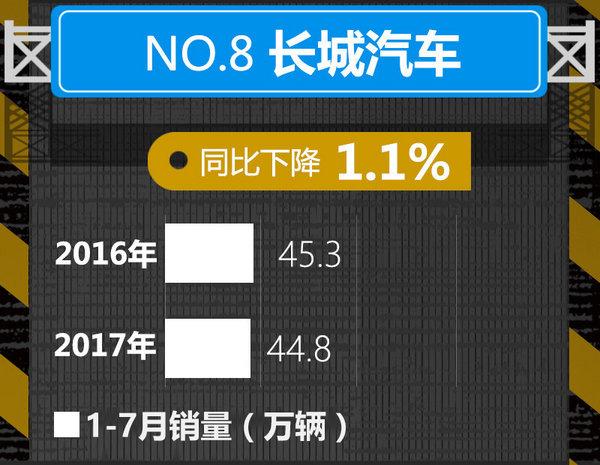 十大车企1-7月销量榜出炉 中国品牌逆势暴涨-图8