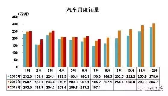 7月新车销量解析,韩系车下滑日系车崛起
