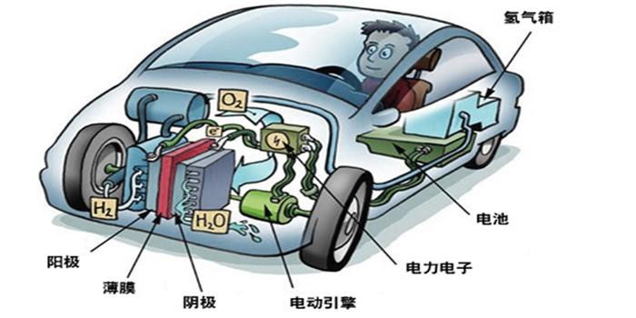 """燃料电池汽车:""""氢""""""""轻""""走来!"""