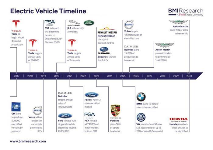 电动汽车,销量,全球电动车销量,中国电动车销量,奔驰电动车,宝马电动车,大众电动车,丰田电动车
