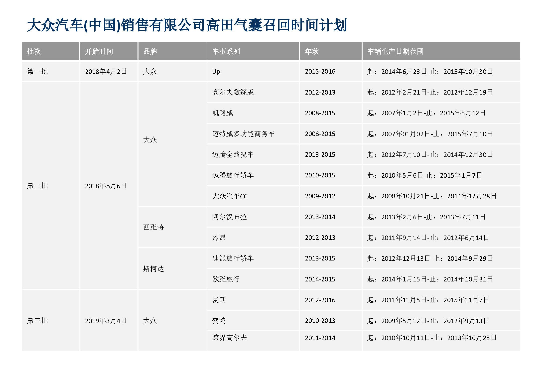 受高田气囊拖累 大众中国召回超480万辆汽车