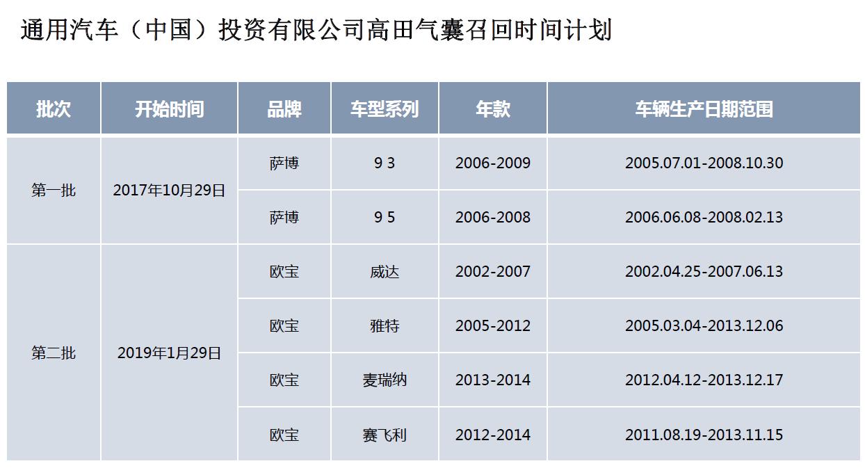 受高田气囊缺陷影响 通用在华召回近253万辆车