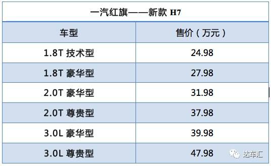 要做中国第一豪华品牌的红旗推新H7,售价24.98万起
