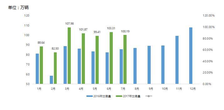 9月21日车置宝发布中国二手车经销商产业报告