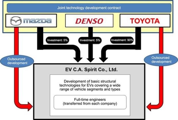 丰田/马自达/电装携手成立电动车公司