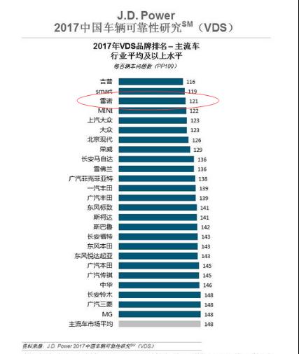 东风雷诺持续增长 前三季度销售达53454台