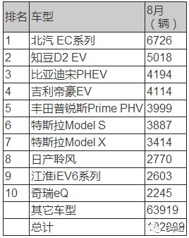 全球电动车销量排行榜中国占六席 特斯拉销量下滑