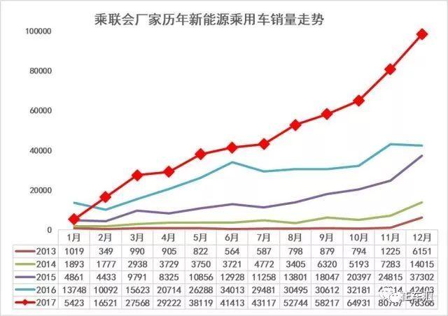12月新能源车销量分析 电动MPV销量增涨迅猛