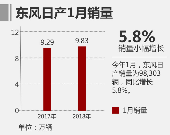 东风日产1月销量