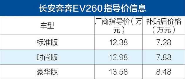 奔奔EV260上市 补贴后7.28-8.48万元