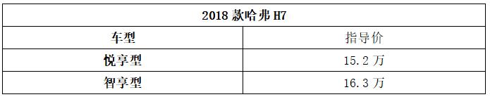 2018款哈弗H7增配上市 售价15.20-16.30万元