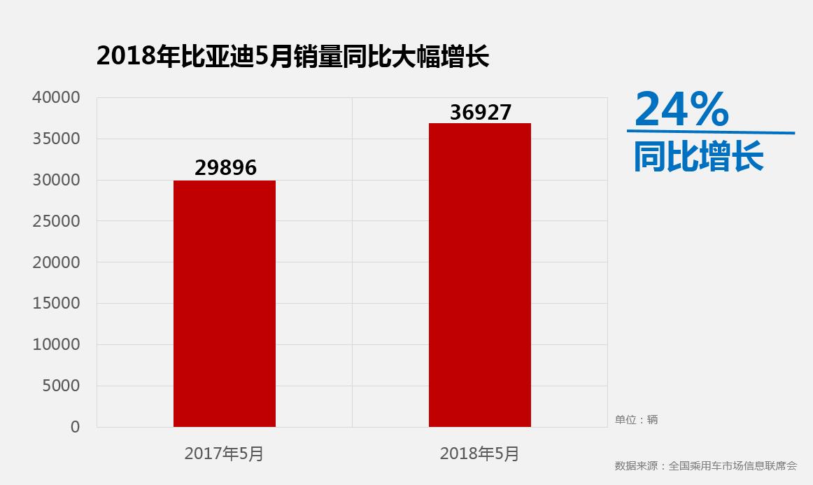 5月比亚迪销量大涨24% 新能源劲增54%