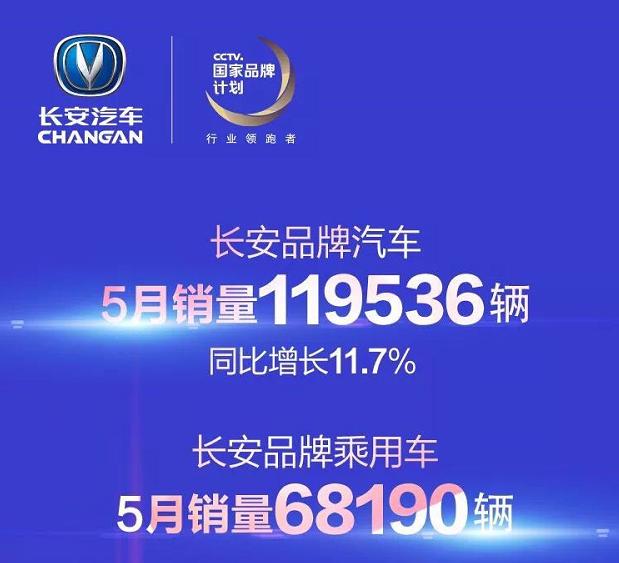 轿车与SUV表现抢眼 长安汽车5月销售近12万辆