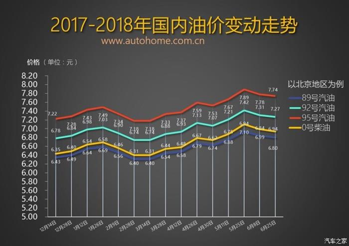 油价上调,汽车油价涨幅