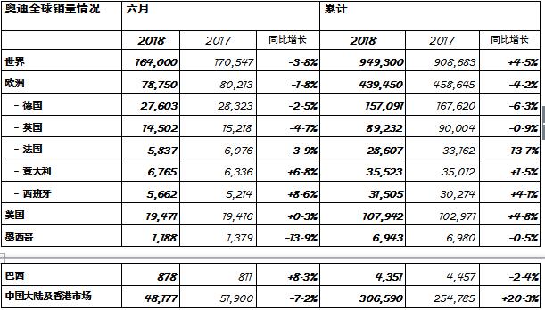 上半年奥迪全球销量超94万辆 同比增长4.5%