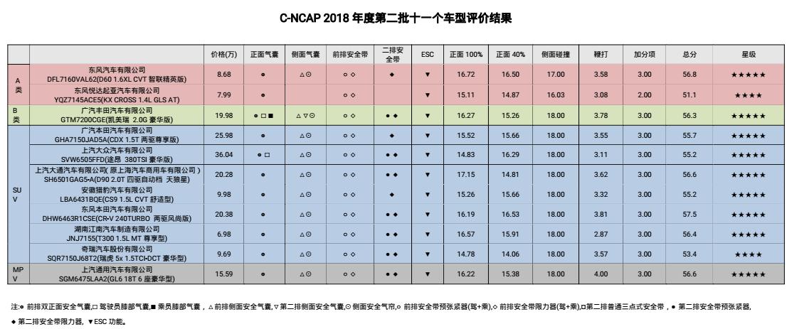 2018年度C-NCAP第二批车型评价结果公布