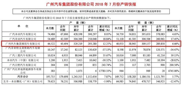 广汽集团7月销量超16.9万辆 合资品牌表现强劲