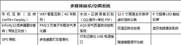 WEY VV6四驱旗舰型配置解读 预计近期上市