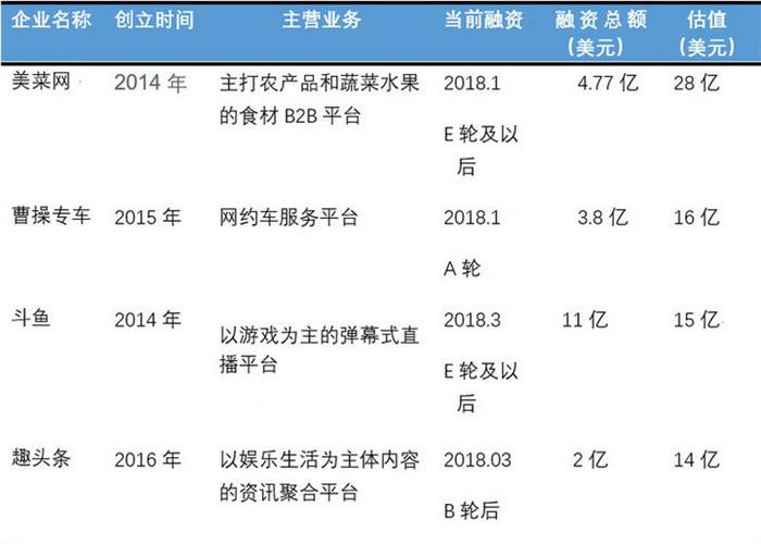 曹操专车计划融资30亿元人民币 拟估值30亿美元