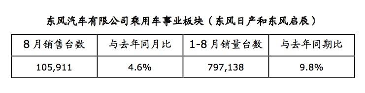 日产汽车中国区 8月及1-8月销量强劲增长