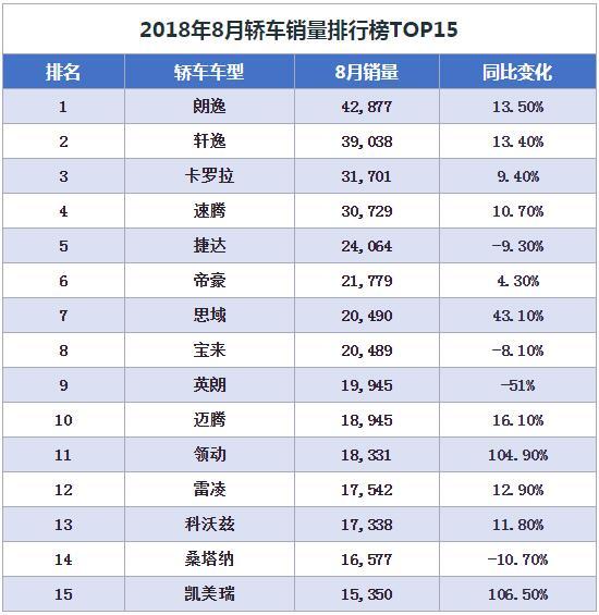 8月轿车销量排行榜