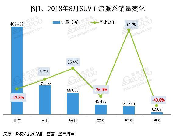 SUV,销量,传祺GS4,8月SUV销量排行,一汽大众,哈弗H6