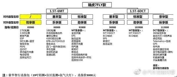 全新瑞虎7或定名瑞虎7FLY 售价区间或为8.59-11.39万元