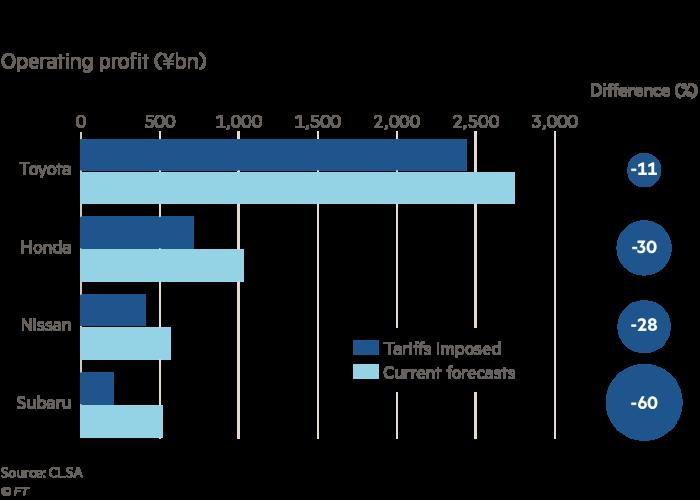 美国市场存不确定性 丰田在华或拥有更多可能