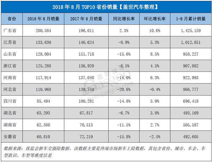 2018年8月乘用车零售市场销量同比下滑近12%