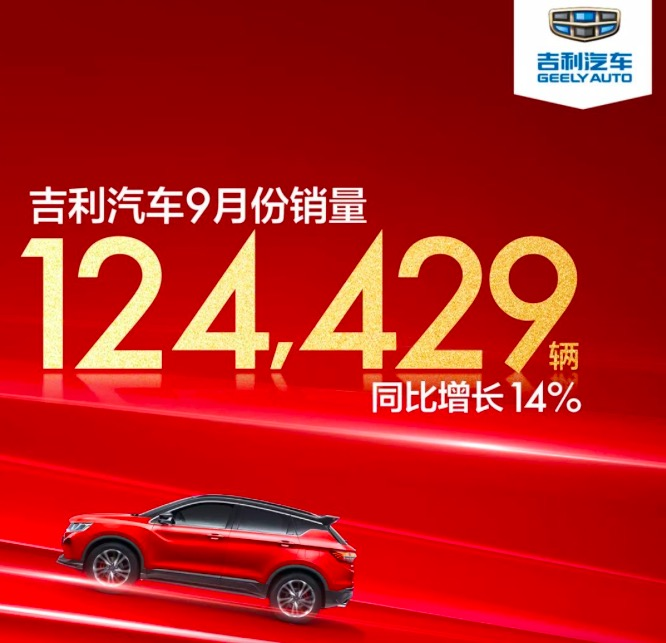 吉利汽车9月销量124429辆 同比增长14%