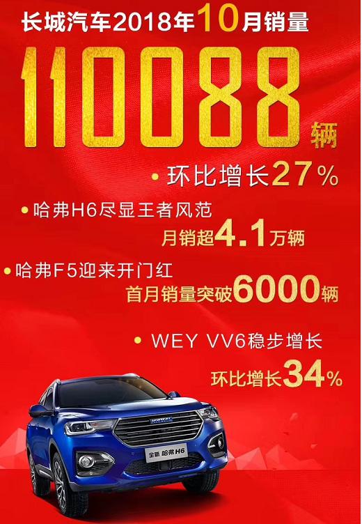 长城汽车10月销量超11万辆 环比增长27%