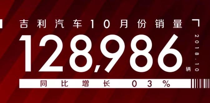 吉利汽车10月份销量超12万辆 同比增长33%