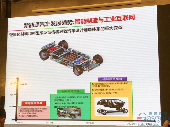 电动汽车,电池,欧阳明高,电动车,氢能,燃料电池,