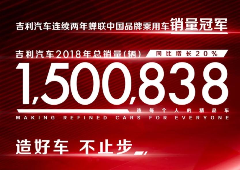 逆势大增20% 吉利2018年销突破150万辆