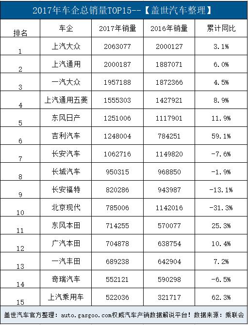 销量,上汽大众,2018车企销量榜单揭晓