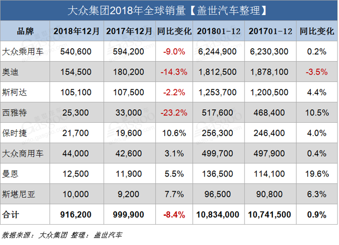销量,大众集团2018年全球销量,大众2018年在华销量,丰田2018销量